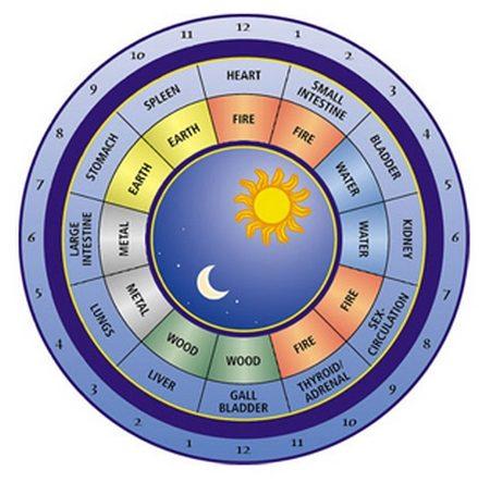 TCM clock